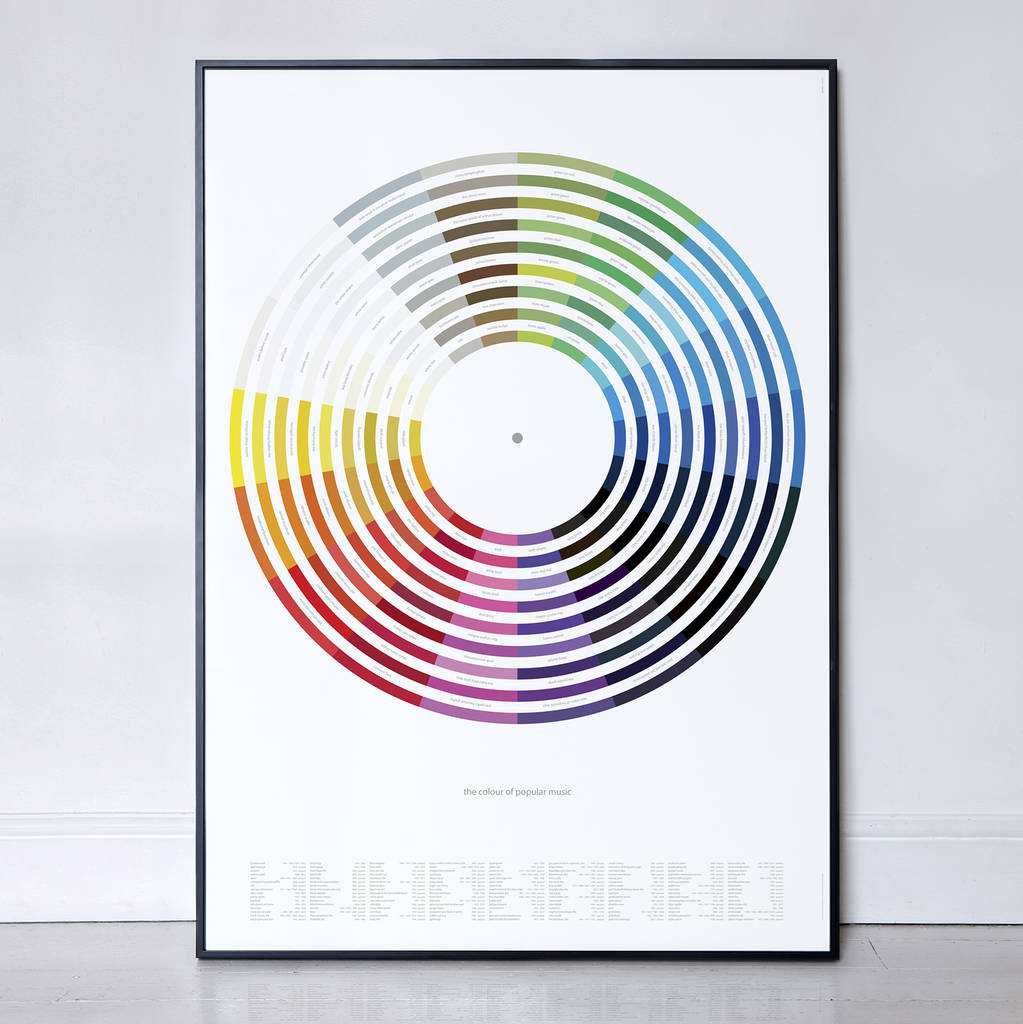 the colour wheel of music, film and books print by i love retro ...