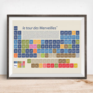 Cycling Periodic Table Art Prints