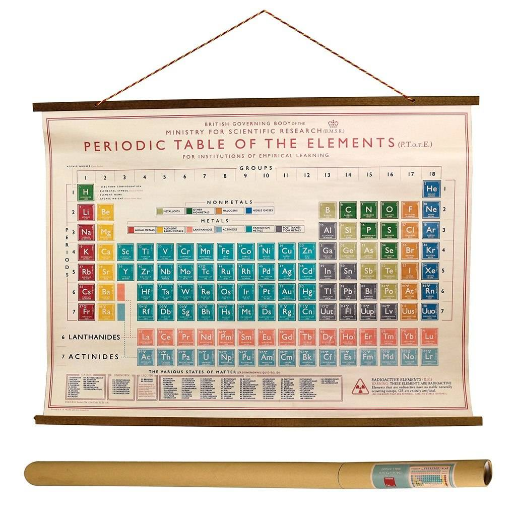 Periodic Table Wall Chart Print By I Love Retro Notonthehighstreet