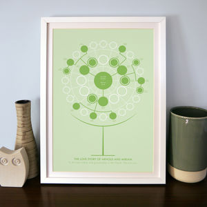 Personalised Family Tree Art Print: Three Generations
