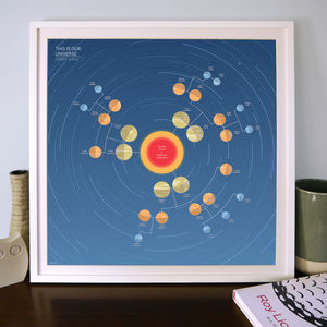 Personalised Family Tree Solar System: Four Generations - canvas prints & art