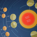 Personalised Family Tree Solar System: Five Generations