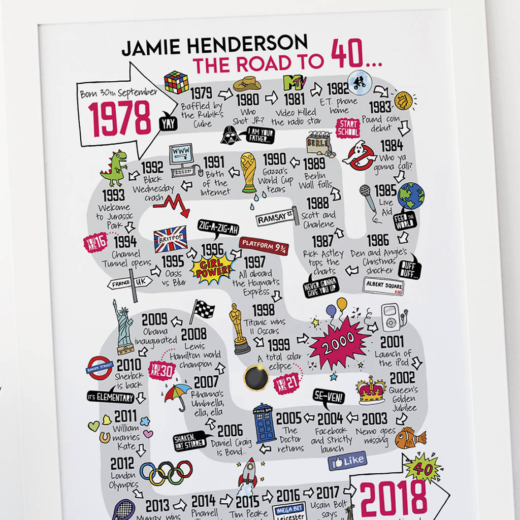 40th Birthday Personalised Print The Road To 40 By Eskimo Kiss