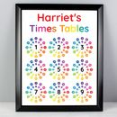 Personalised Educational Children's Poster Frame