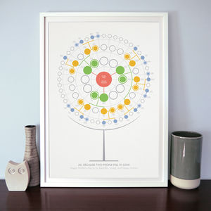 Personalised Family Tree Art Print: Four Generations