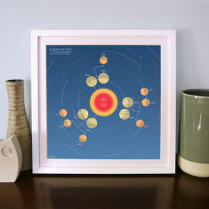 Personalised Family Tree Solar System: Three Generation - people & portraits