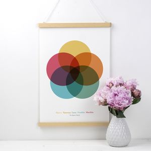 Personalised Venn Diagram Family Print