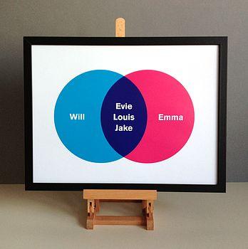 Personalised 'Family Circles' Print
