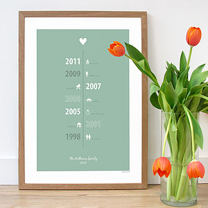 Personalised Family Timeline Poster - personalised gifts for families