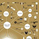 The Splendiferous Array Of Culinary Tools