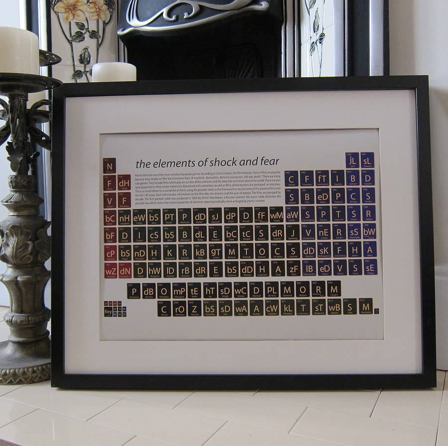 Horror films periodic table art print by on a sixpence horror films periodic table art print urtaz Choice Image
