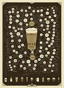 Beers Art Print By Pop Chart Lab