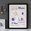 Thumb personalised family infographic