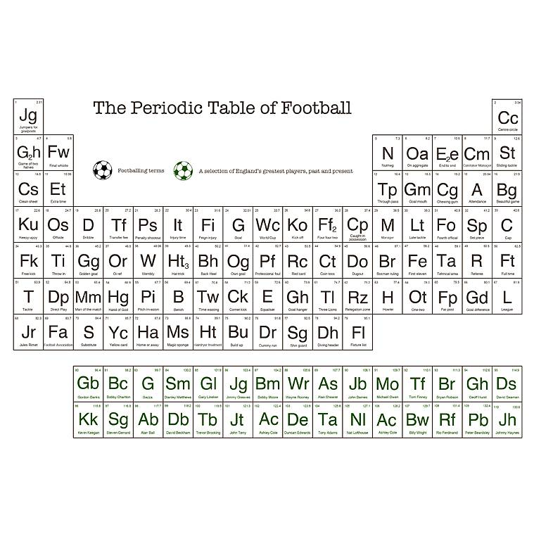 Periodic table of football print by of life lemons periodic table of football print urtaz Choice Image
