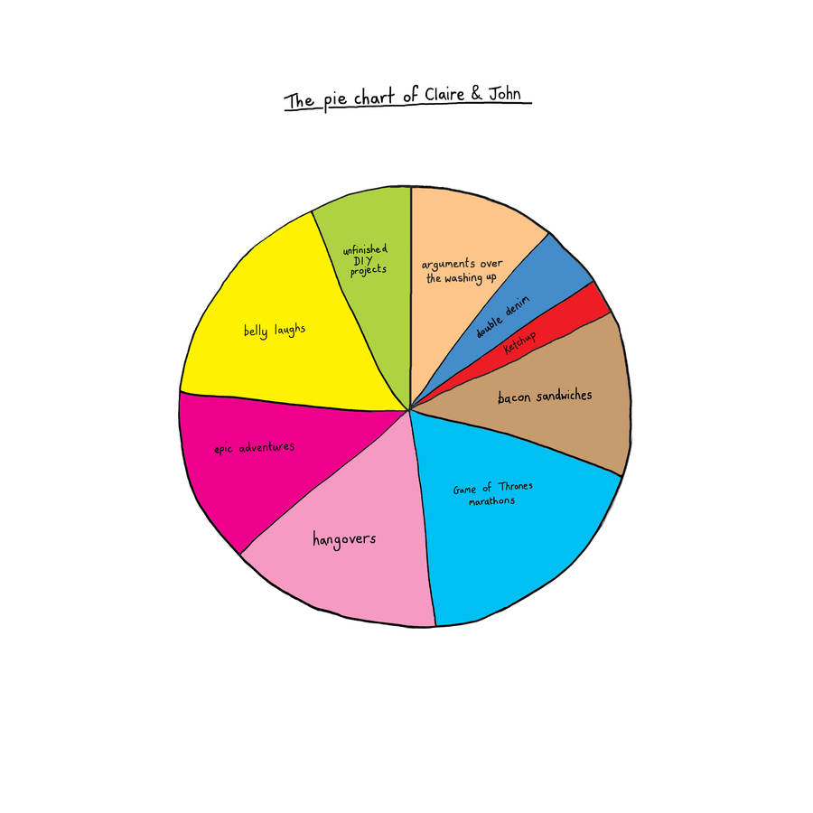 how to get the degrees in a pie chart